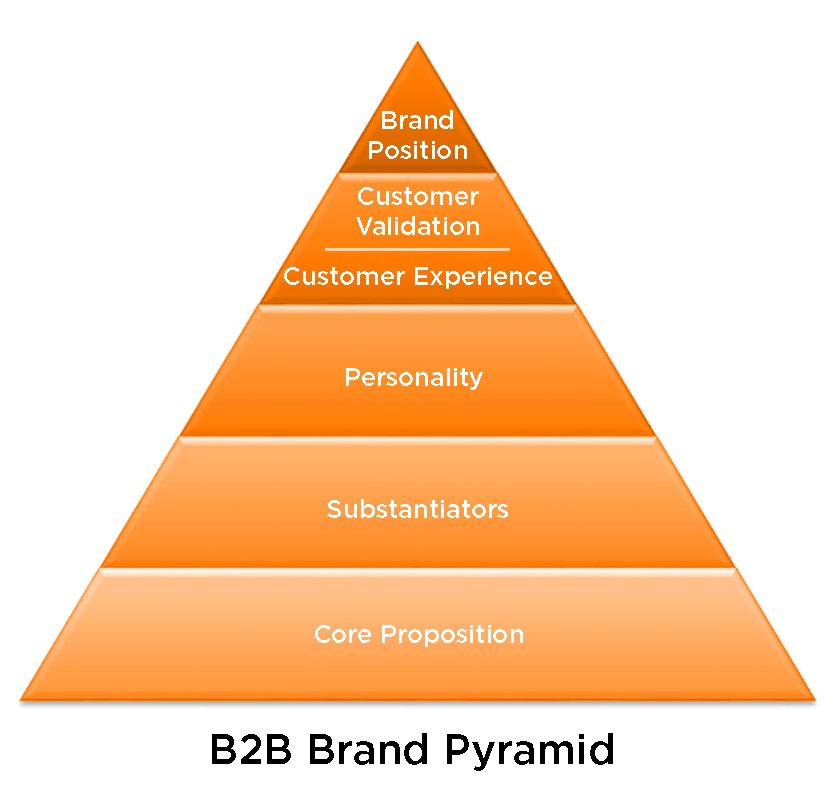 Customer Based Brand Pyramid Equality – Jerusalem House